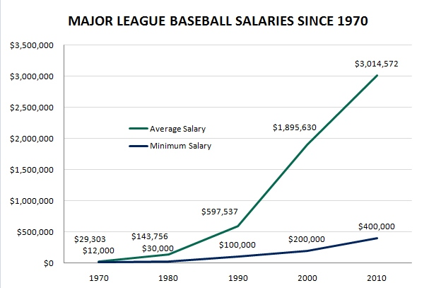 mlb-salaries-since-1970